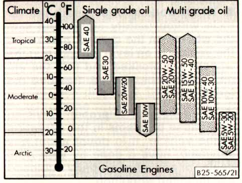 Oil oil grades for Api motor oil guide