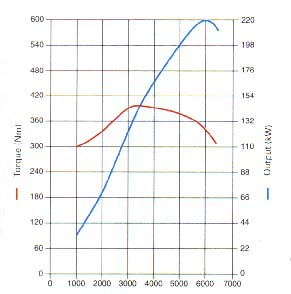 S8 Powerdyno Graph Page 1 Audi Vw Seat Skoda Pistonheads. S8 Powerdyno Graph. Wiring. Diagram Of Engine Power Curve For At Scoala.co