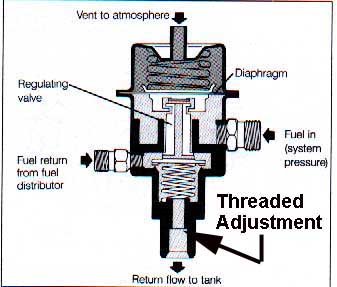 Bmw Fuel Pressure Diagram - Wiring Diagram Article Chevy Fuel Pressure Diagram on