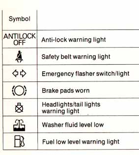 Bmw Dashboard Lights Meanings Manual Purequocom - Bmw dashboard signs meaning