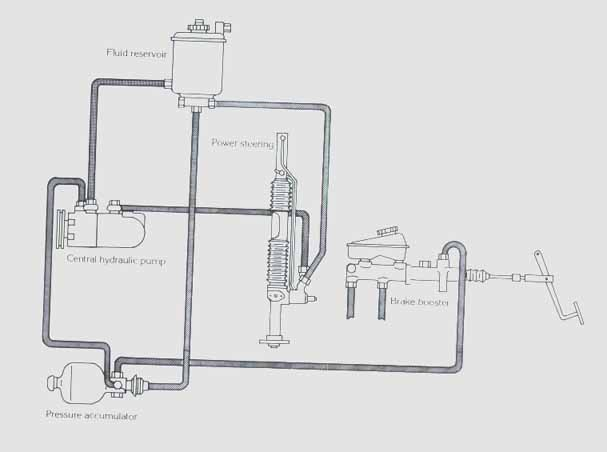 Bomb  Pump And The Rest Of The Hydraulic System